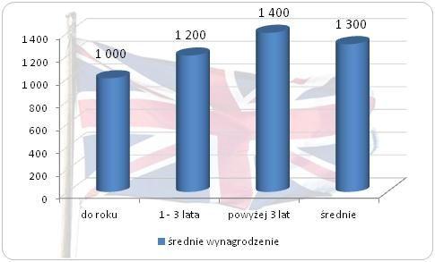 Wynagrodzenia Polaków W Wielkiej Brytanii Wynagrodzeniapl