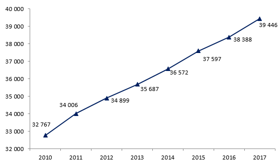 rosnące zarobki w niemczech