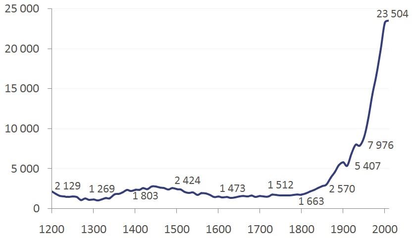 Krótka Historia I Przyszłość Brytyjskich Systemów Wynagrodzeń