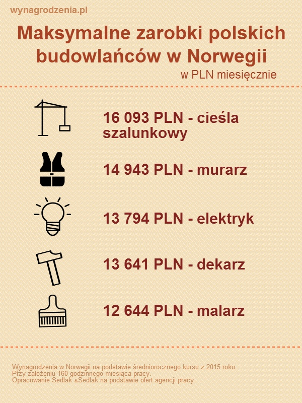 pensja w norwegii