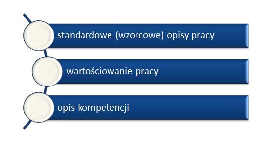 Wycena rynkowa stanowisk - wynagrodzenia pl